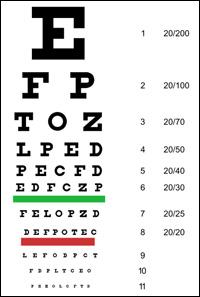 Making home eye charts